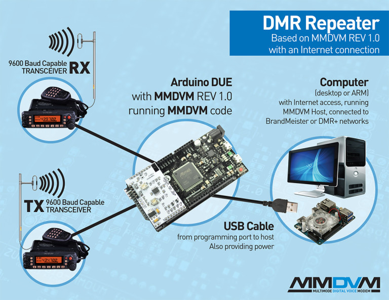 MMDVM-repeater-768x593